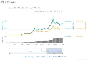 Ripple surge 100%