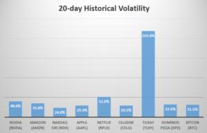 bitcoin 31% historical volatility