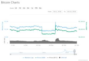 Bitcoin Volatility Levels
