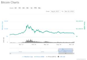 BTC chart coinfomania