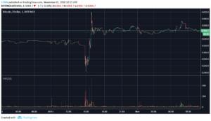 New Gains After Bitcoin Anniversary: Crypto Market Watch November 1, 2018