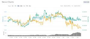 Add one-month NEXO chart