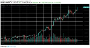 binance chart following mainnet launch