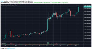 Bitcoin $5800