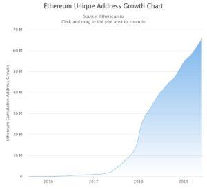 Ethereum Address Growth