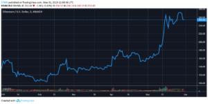 Ethereum YTD Chart