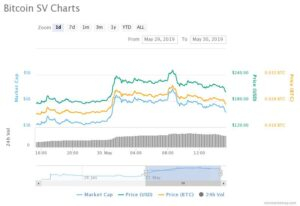 BitcoinSV Price Performance (Last 24-Hours)