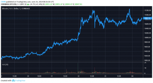 Bitcoin Hits $11,000