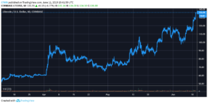 Litecoin price performance halving