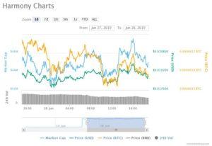 Harmony (ONE) Mainnet Chart