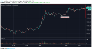 Can Bitcoin Hold Above $10000