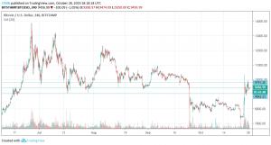 Bitcoin Charts Trading View