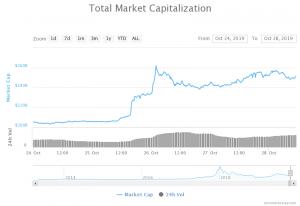 Global Crypto Market Cap Chinese