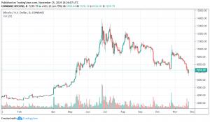 Bitcoin (BTC) YTD