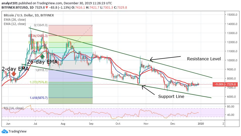 BTC/USD - Daily Chart