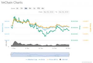 VeChain (VET) Price Recovery