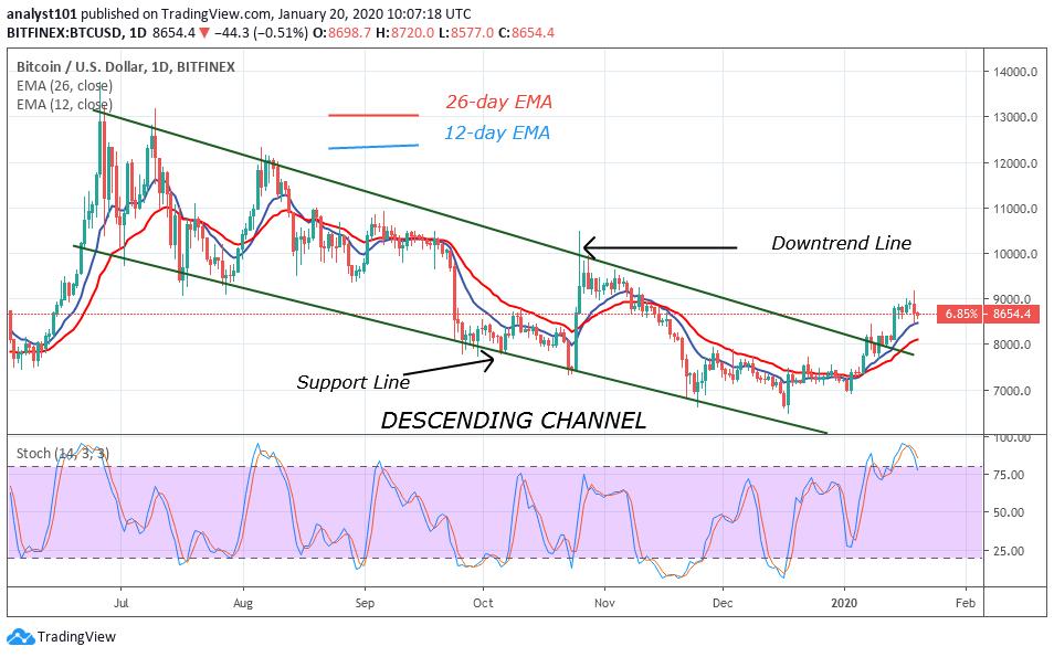BTC/USD - Dail Chart
