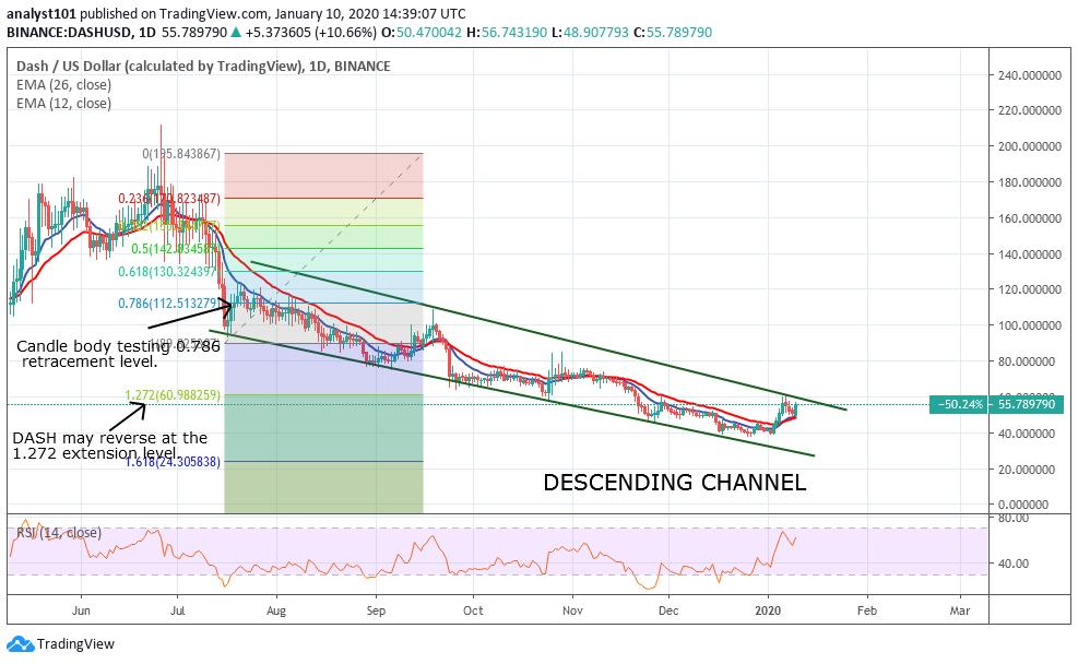 DASH/USD - Daily Chart