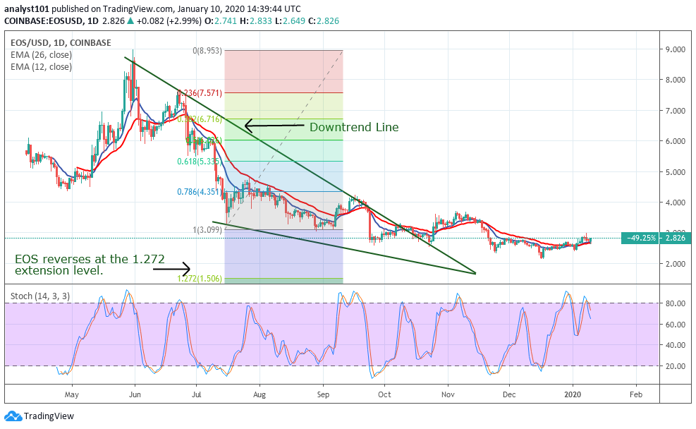 EOS/USD - Daily Chart