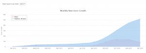 Uptrennd Growth Chart 2019
