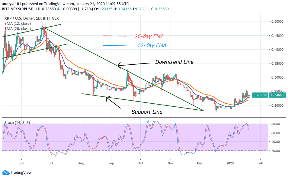 XRP/USD Bitfinex 1-Day Chart