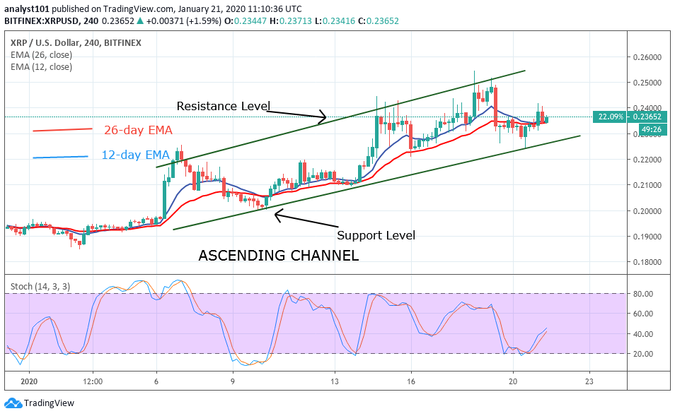 XRP/USD Bitfinex 4 Hour Chart