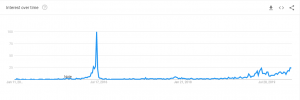 Google Trends Bitcoin halving