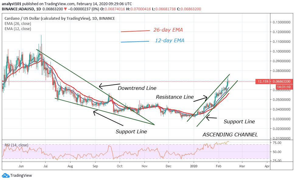 ADA/USD - Daily Chart