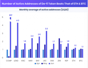 Active Addresses DeFi tokens