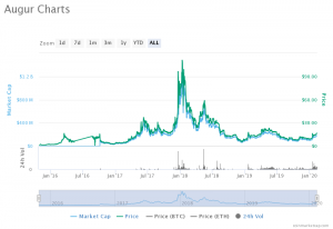Augur REP charts