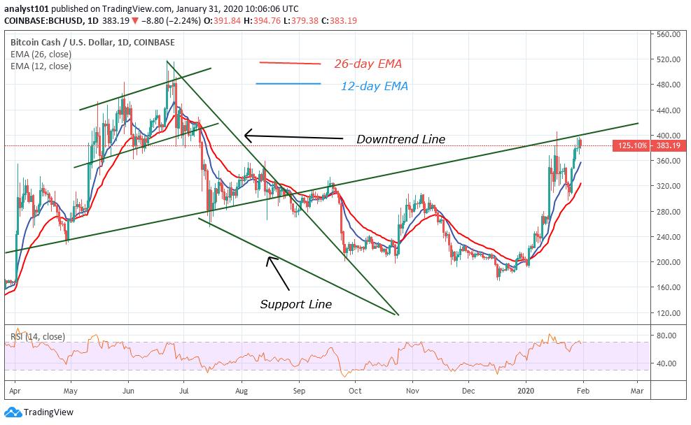 Crypto Price Analysis Jan. 31: Bitcoin Cash, Bitcoin SV ...