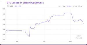 BTC Locked in Lightning Network