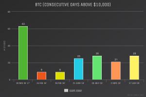 BTC above $10,000 chart