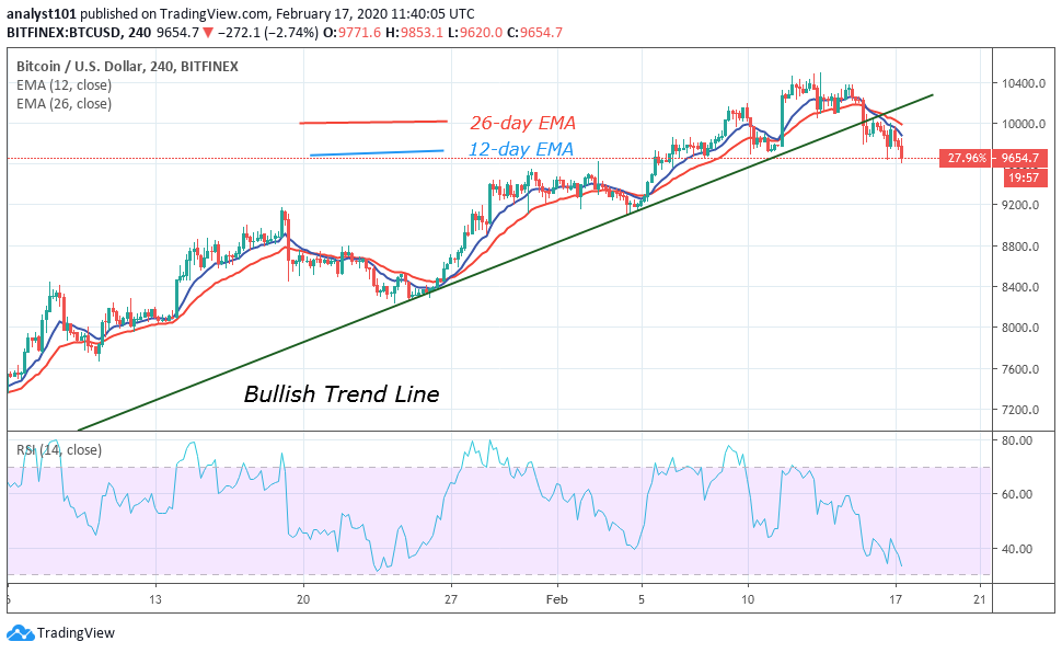 BTC/USD – 4 Hour Chart. Source: Trading View