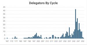 Binance Tezos Delegators