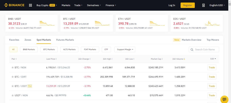 Binance Bitcoin Investment