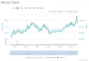 Bitcoin $16k