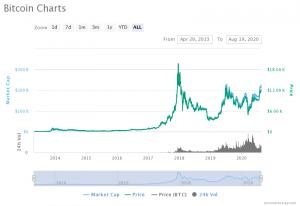 Bitcoin All Time Pirce
