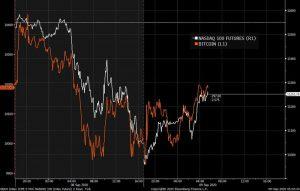 Bitcoin's Strong Correlation With Nasdaq 100 Futures