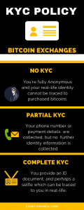 Bitcoin Investment KYC Policy Infographic