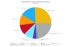 Bitcoin SV blocks by mining pool