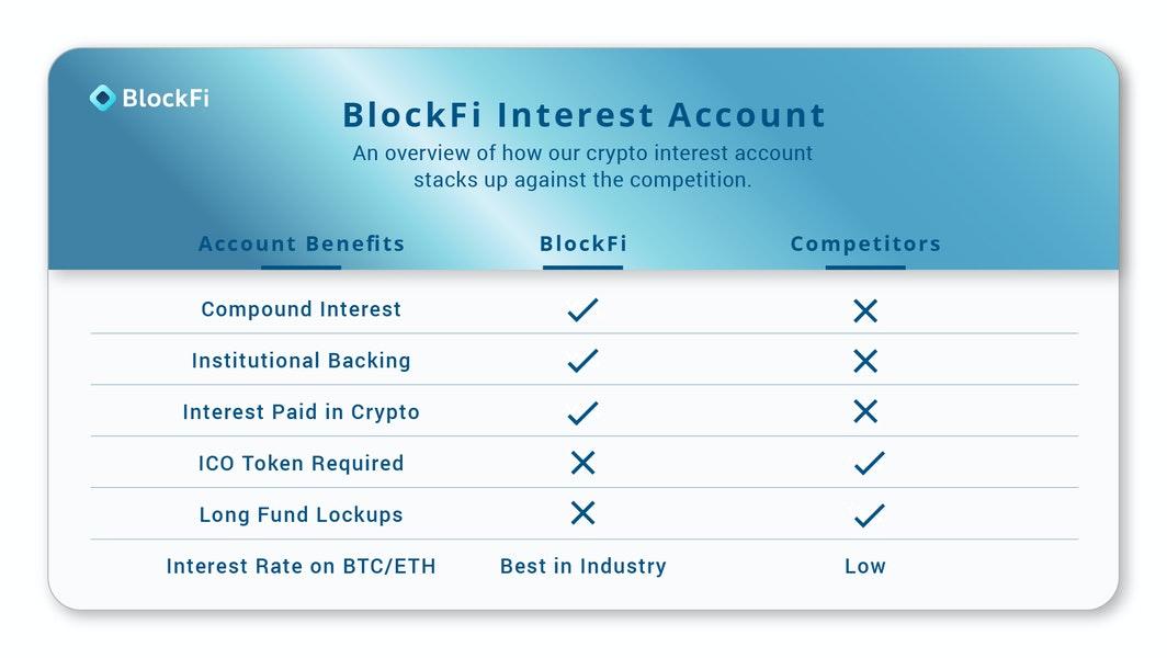 BlockFi Bitcoin Investment