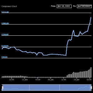 COMP Token Historical Chart