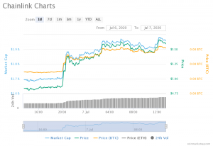 Chainlink All-time High