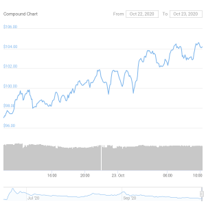 Compound Daily Price Chart