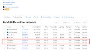 DigixDAO Trading volume