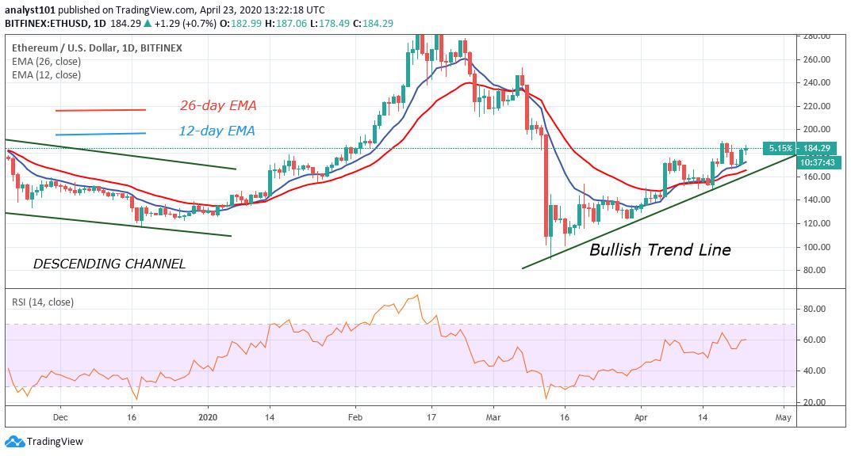 ETH/USD -Daily Chart