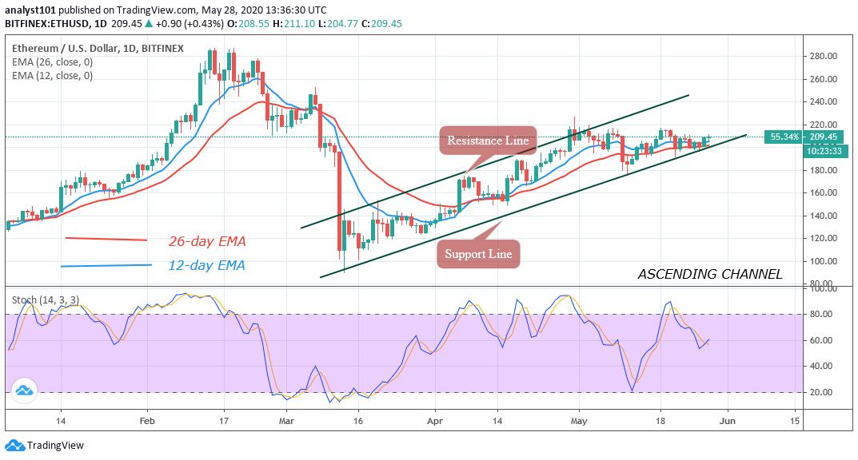 ETH/USD - Daily Chart