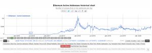 Active Addresses on Ethereum