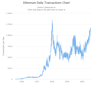 Ethereum daily transaction high